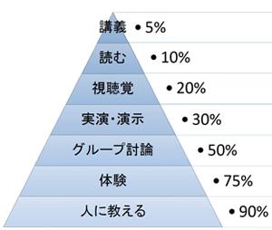 学習のピラミッド