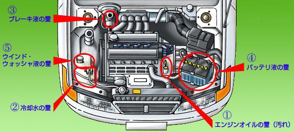 エンジンルーム内の点検項目一覧